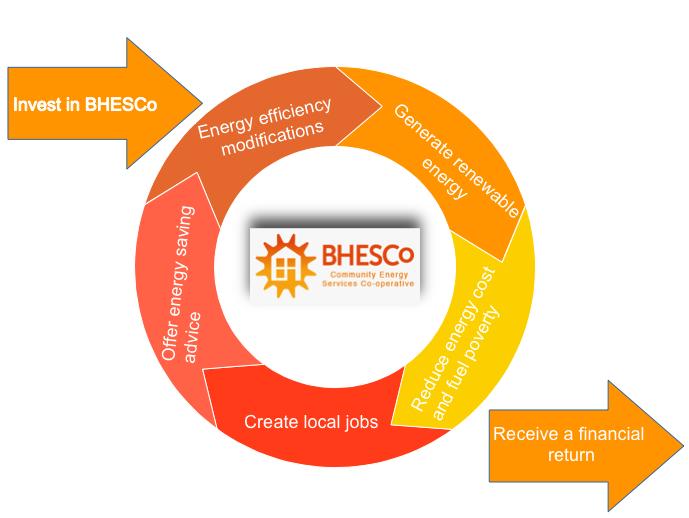 BHESCo Virtuous Circle
